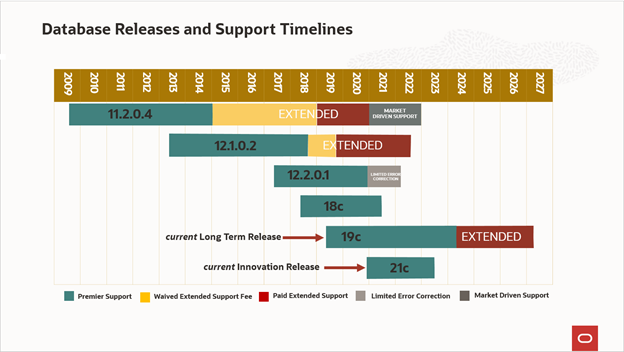 Database Releases and Support Timelines